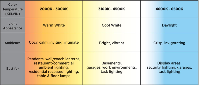Graphic explaining Kelvin temperature of light bulbs
