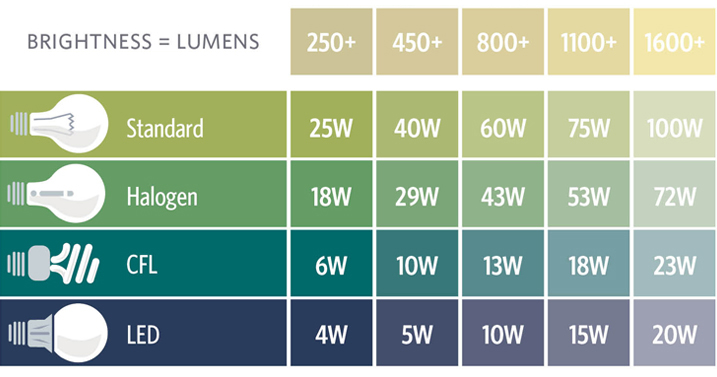 Graphic explaining brightness in lumens